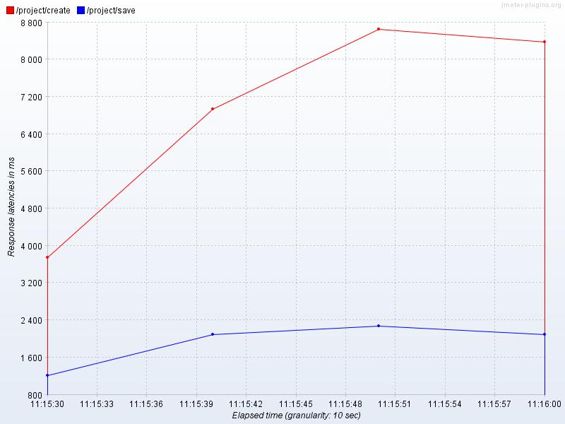 Jmeter: jp@gc Graphs Generator – untoldstory